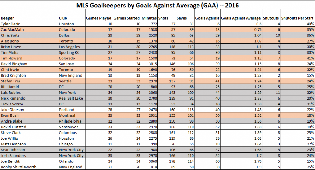 MLS Goalkeeping GAA