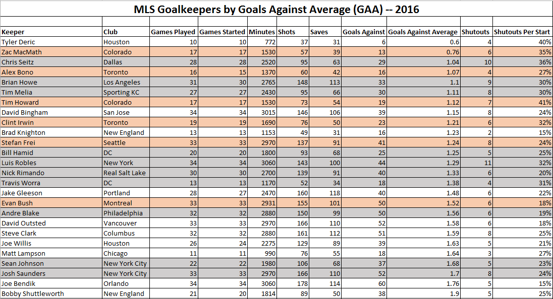 Goalkeeping Key to 2016 MLS Championship